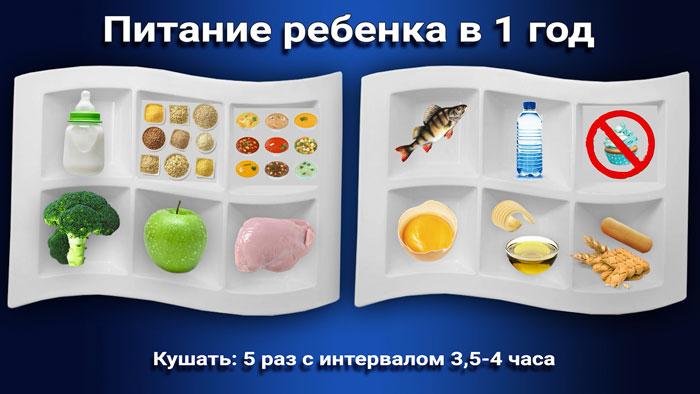 меню питание ребенка в 1 год