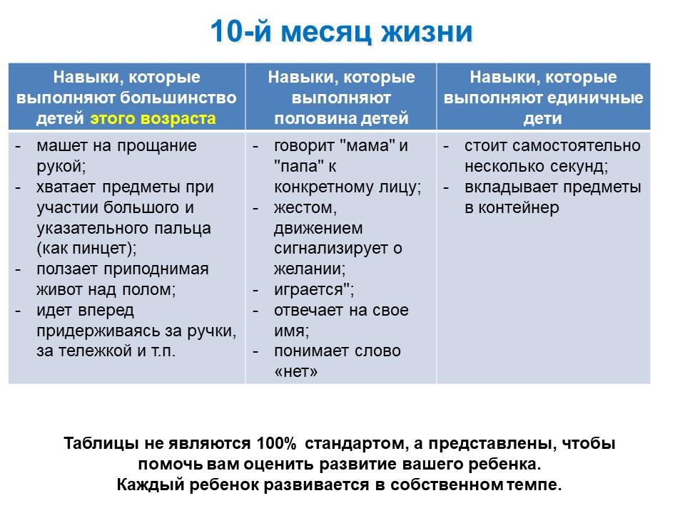 Таблица развития ребенка 10-го месяца жизни