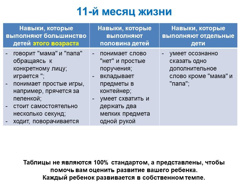 Таблица развития ребенка 11-го месяца жизни