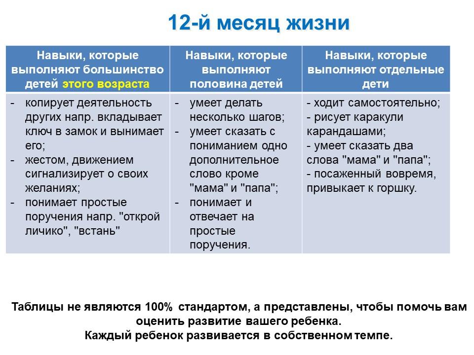 Таблица развития ребенка 12-го месяца жизни