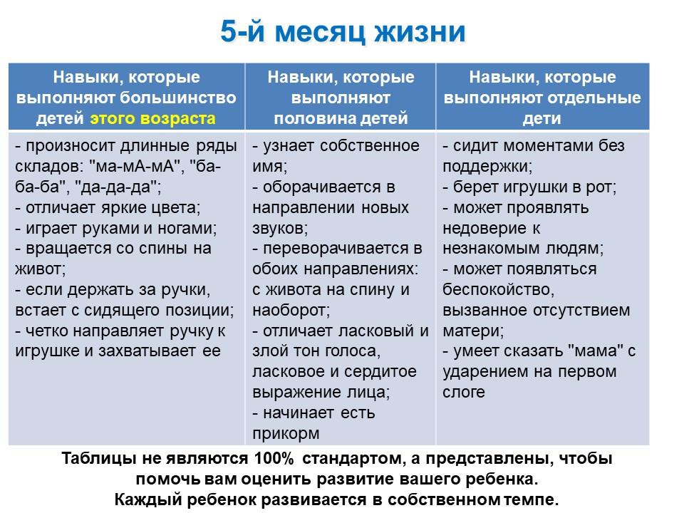 Таблица развития ребенка 5-го месяца жизни