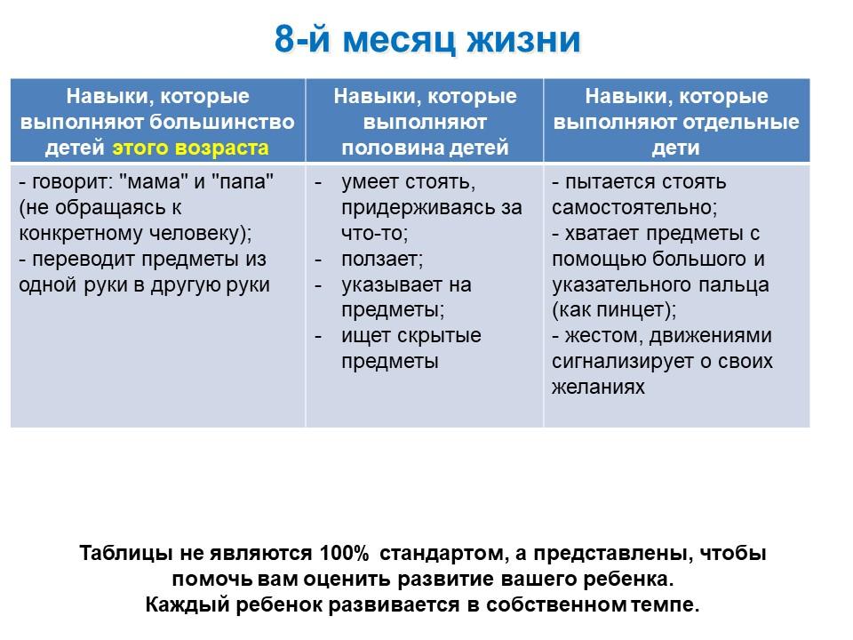 Таблица развития ребенка 8-го месяца жизни