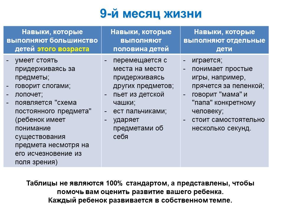 Таблица развития ребенка 9-го месяца жизни