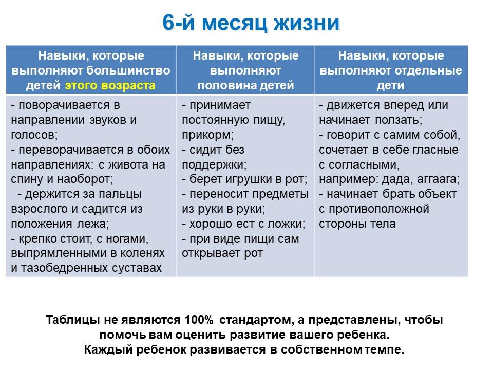 Таблица развития ребенка 6-го месяца жизни